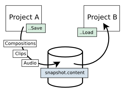 ch-projectlibrary-load-save-diagram