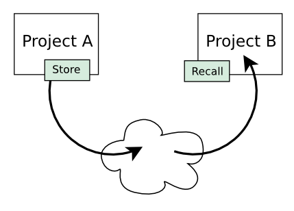 ch-projectlibrary-store-recall-diagram